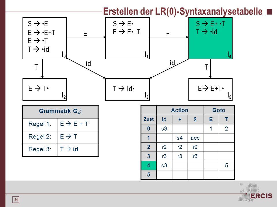 53 Erstellen der LR(0)-Syntaxanalysetabelle Grammatik G 4 : Regel 1:E E + T Regel 2:E T Regel 3:T id S E E E+T E T T id S E E E+T E T T id S E+ T T id