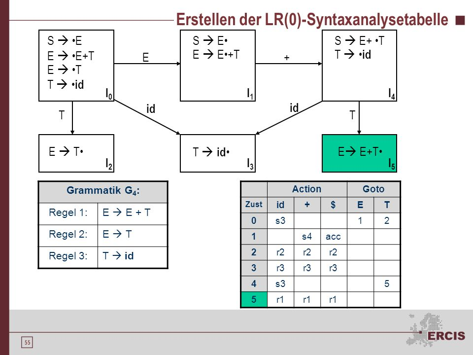54 Erstellen der LR(0)-Syntaxanalysetabelle Grammatik G 4 : Regel 1:E E + T Regel 2:E T Regel 3:T id S E E E+T E T T id S E E E+T E T T id S E+ T T id