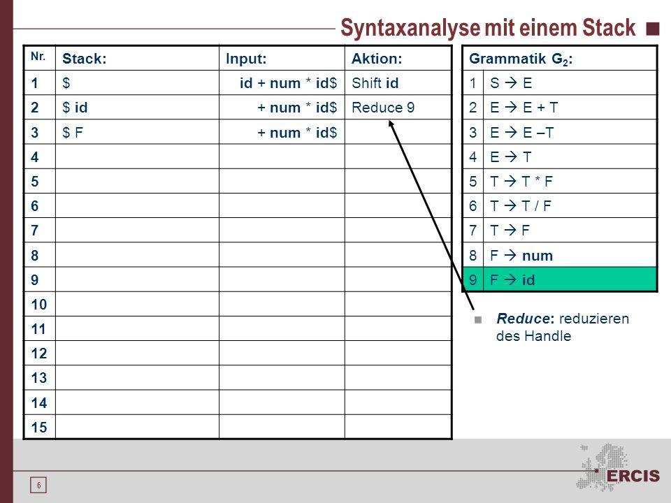 5 Syntaxanalyse mit einem Stack Nr. Stack:Input:Aktion: 1$id + num * id$Shift id 2$ id+ num * id$ 3 4 5 6 7 8 9 10 11 12 13 14 15 Grammatik G 2 : 1S E