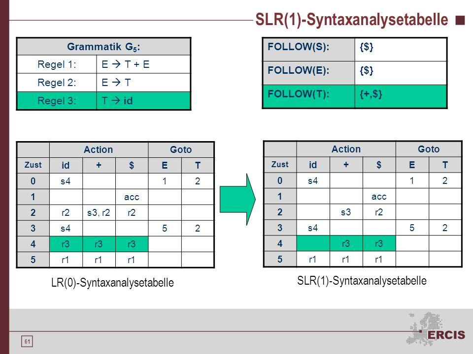60 SLR(1)-Syntaxanalysetabelle FOLLOW(S):{$} FOLLOW(E):{$} FOLLOW(T):{+,$} ActionGoto Zust id+$ET 0s412 1acc 2r2s3, r2r2 3s452 4r3 5r1 Grammatik G 5 :