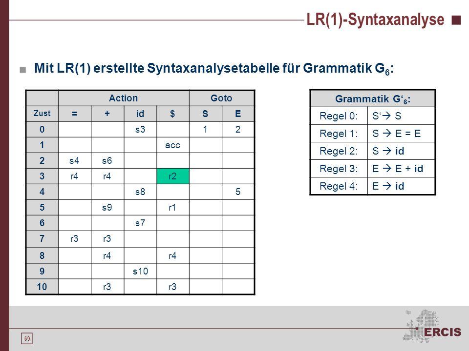 68 LR(1)-Syntaxanalyse S S {$} S E=E {$} S id {$} E E+id {+,=} I0I0 E id {+,=} S S {$} S I1I1 S id {$} id E id {+,=} I3I3 S E=E {$} E E E+id {+,=} I2I