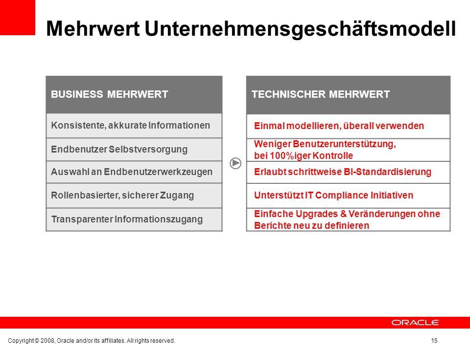 Mehrwert Unternehmensgeschäftsmodell BUSINESS MEHRWERT Konsistente, akkurate Informationen Endbenutzer Selbstversorgung Auswahl an Endbenutzerwerkzeug