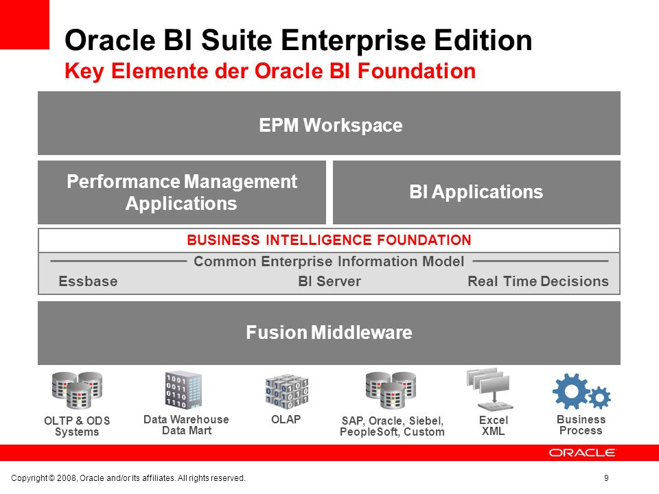 Arbeitsbuch Konversionsassistent Derzeit in der Entwicklung Generiert Oracle BI EE.rpd file und webcat files Migriert Arbeitsbücher & Charts This information is not a commitment to deliver any material, code, or functionality.