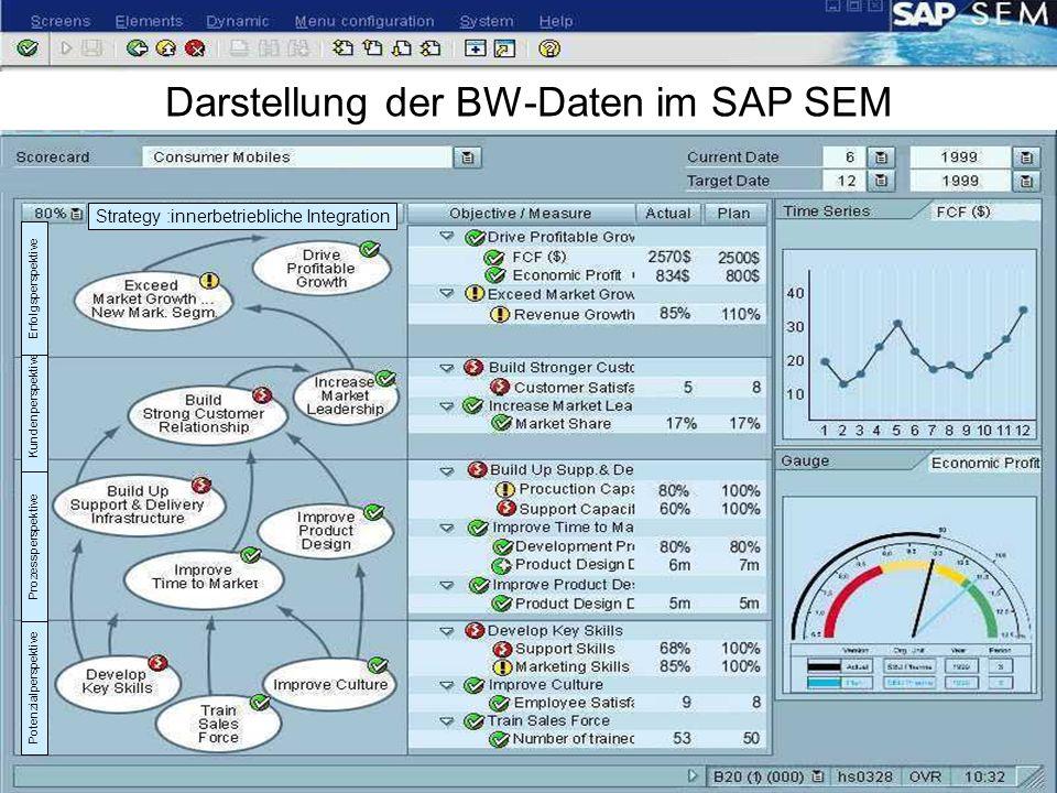 Prof. Dr. Hans-Jürgen Scheruhn | Business Intelligence Automatisierung und Informatik Hochschule Harz | Wernigerode 09.01.2010 15 Darstellung der BW-D