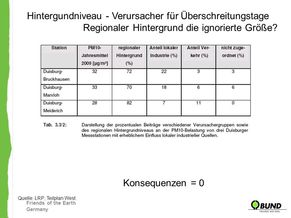 Friends of the Earth Germany Hintergundniveau - Verursacher für Überschreitungstage Regionaler Hintergrund die ignorierte Größe? Quelle: LRP; Teilplan
