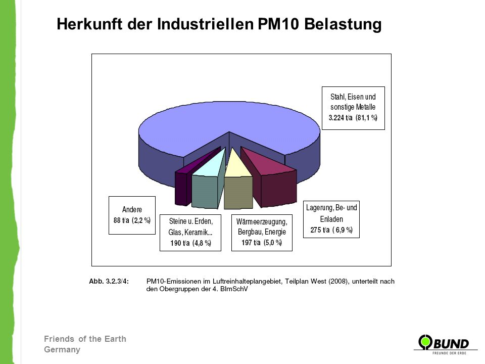 Friends of the Earth Germany Herkunft der Industriellen PM10 Belastung
