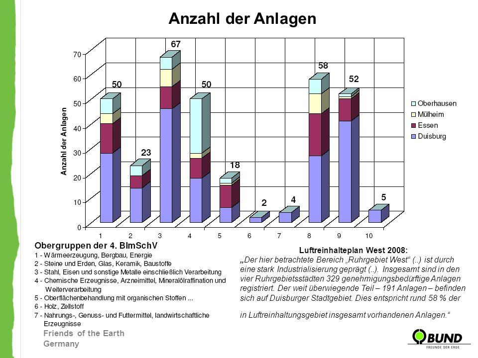Friends of the Earth Germany Anzahl der Anlagen Luftreinhalteplan West 2008: Der hier betrachtete Bereich Ruhrgebiet West (..) ist durch eine stark In