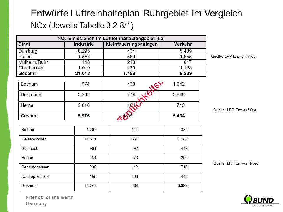 Friends of the Earth Germany Entwürfe Luftreinhalteplan Ruhrgebiet im Vergleich Quelle: LRP Entwurf West NOx (Jeweils Tabelle 3.2.8/1) Quelle: LRP Ent