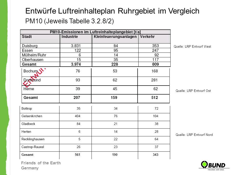 Friends of the Earth Germany Entwürfe Luftreinhalteplan Ruhrgebiet im Vergleich Quelle: LRP Entwurf West PM10 (Jeweils Tabelle 3.2.8/2) Quelle: LRP En