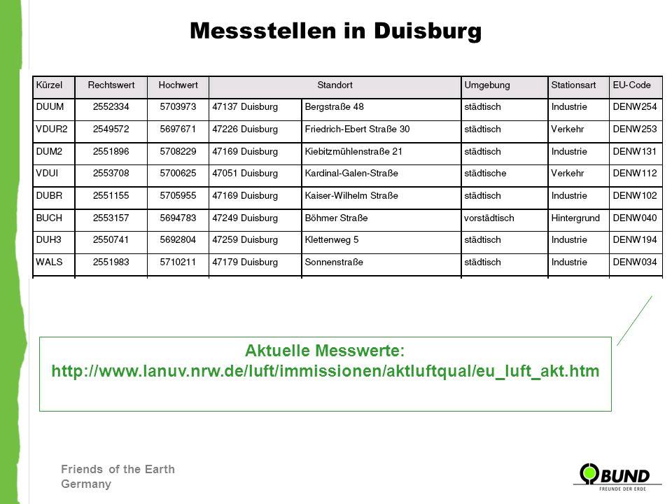 Friends of the Earth Germany Entwürfe Luftreinhalteplan Ruhrgebiet im Vergleich Quelle: LRP Entwurf West NOx (Jeweils Tabelle 3.2.8/1) Quelle: LRP Entwurf Ost Quelle: LRP Entwurf Nord