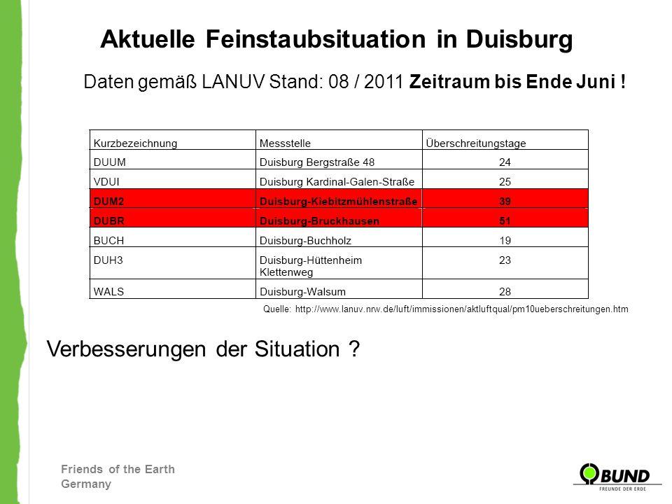 Friends of the Earth Germany Fazit: Duisburg ist die am höchst belastet Stadt des Ruhrgebietes Duisburg ist ein Sonderfall – nicht nur im Ruhrgebiet.