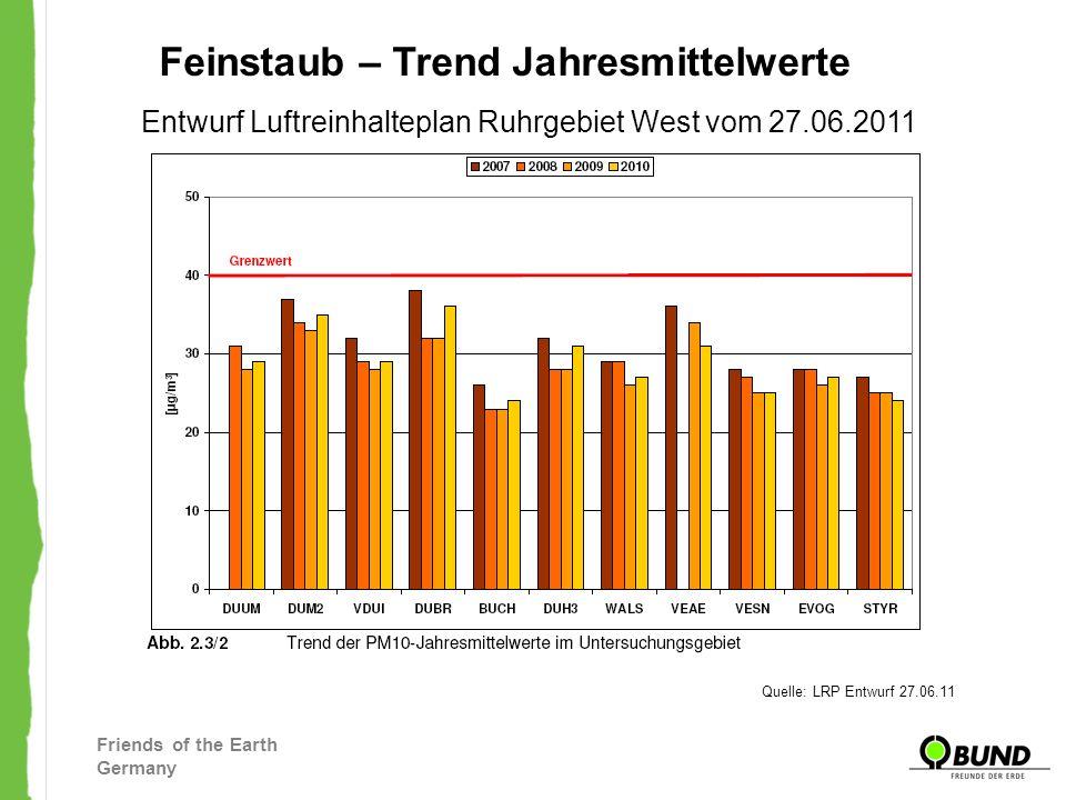 Friends of the Earth Germany Entwurf Luftreinhalteplan Ruhrgebiet West vom 27.06.2011 Feinstaub – Trend Tagesmittelwerte Quelle: LRP Entwurf 27.06.11