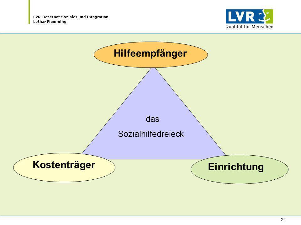 LVR-Dezernat Soziales und Integration Lothar Flemming 24 das Sozialhilfedreieck Kostenträger Hilfeempfänger Einrichtung