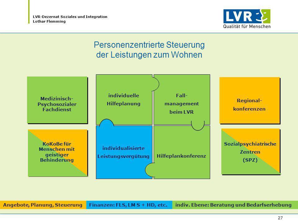 LVR-Dezernat Soziales und Integration Lothar Flemming 27 Hilfeplankonferenz individualisierte Leistungsvergütung individuelle Hilfeplanung Fall- manag