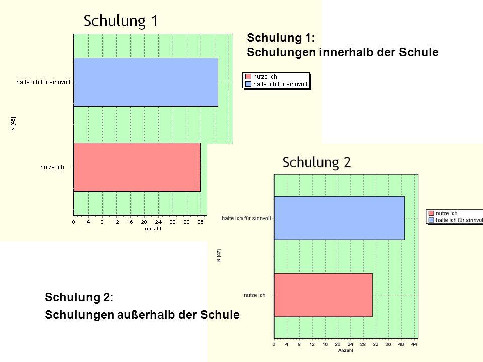 Schulung 1: Schulungen innerhalb der Schule Schulung 2: Schulungen außerhalb der Schule
