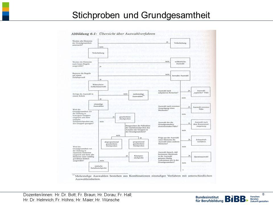 ® Dozenten/innen: Hr. Dr. Bott; Fr. Braun; Hr. Dorau; Fr. Hall; Hr. Dr. Helmrich; Fr. Höhns; Hr. Maier; Hr. Wünsche Stichproben und Grundgesamtheit
