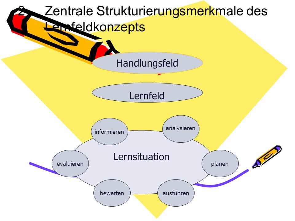 Früher Input-Orientierung – Heute Output- Orientierung Lehrerrolle: Vermittler von Fachwissen nach fachsystematischen Konzept Fächer stehen additiv ne