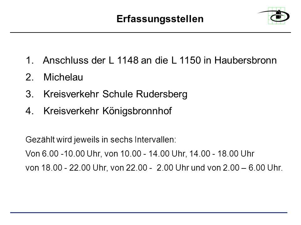 Erfassungsstellen 1. Anschluss der L 1148 an die L 1150 in Haubersbronn 2. Michelau 3. Kreisverkehr Schule Rudersberg 4. Kreisverkehr Königsbronnhof G