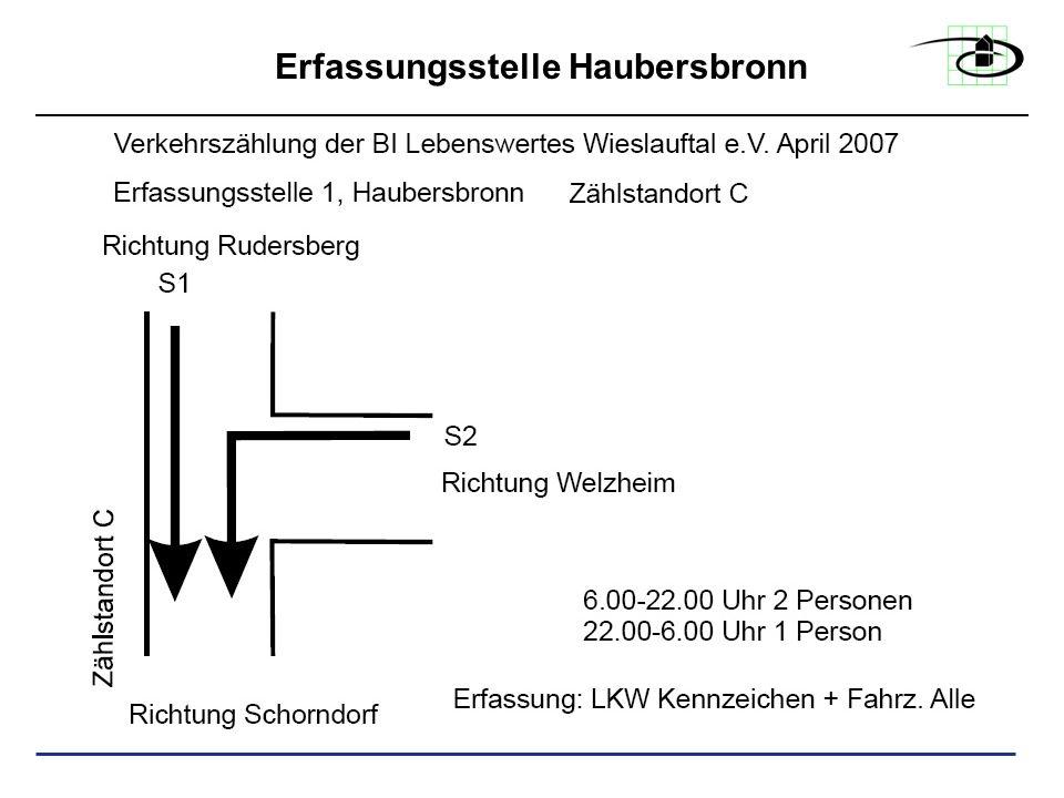 Erfassungsbogen LKW: Beispiel Haubersbronn Zählpunkt A