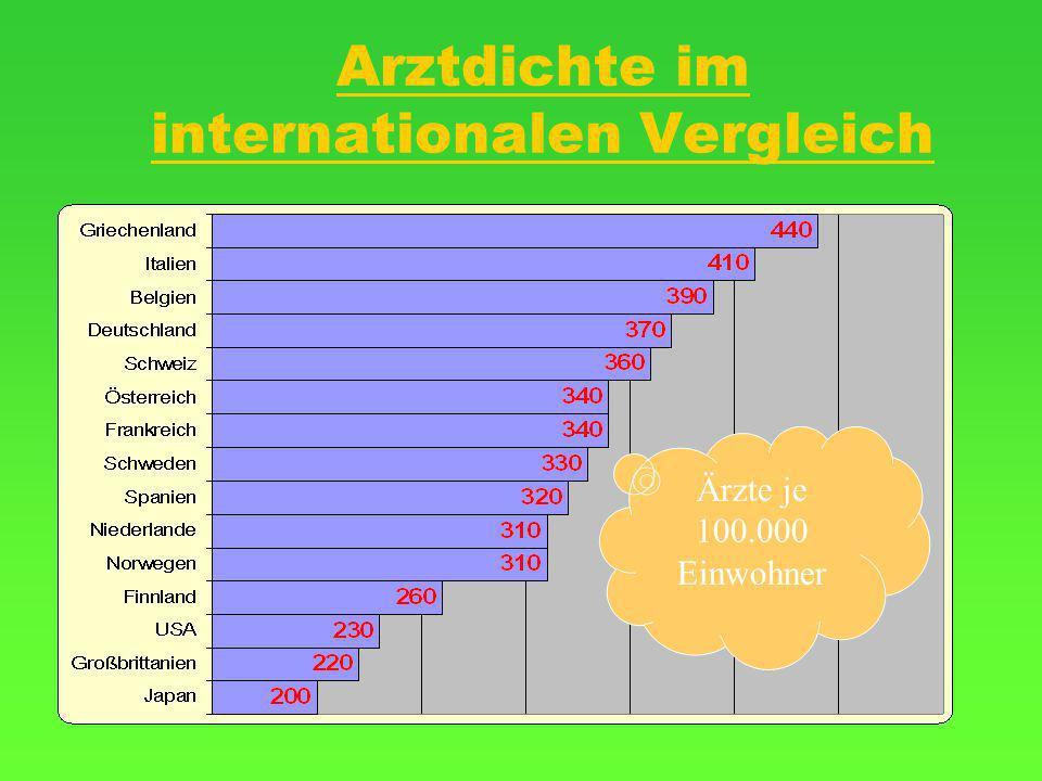 Arztdichte im internationalen Vergleich Ärzte je 100.000 Einwohner