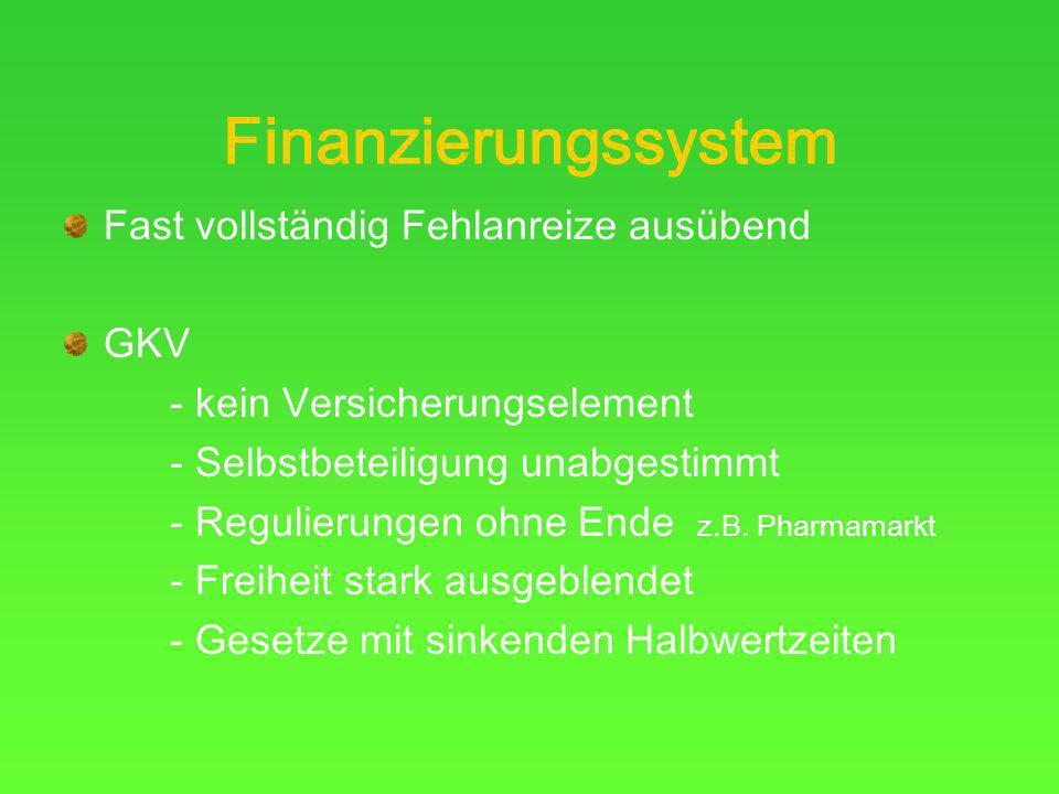 Finanzierungssystem Fast vollständig Fehlanreize ausübend GKV - kein Versicherungselement - Selbstbeteiligung unabgestimmt - Regulierungen ohne Ende z.B.