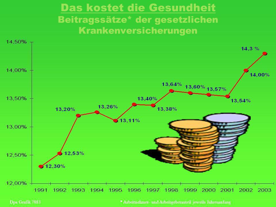 Das kostet die Gesundheit Beitragssätze* der gesetzlichen Krankenversicherungen Dpa Grafik 7883* Arbeitnehmer- und Arbeitgeberanteil jeweils Jahresanfang