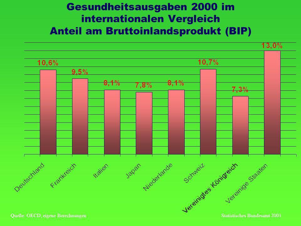 Gesundheitsausgaben 2000 im internationalen Vergleich Anteil am Bruttoinlandsprodukt (BIP) Quelle: OECD; eigene BerechnungenStatistisches Bundesamt 2003