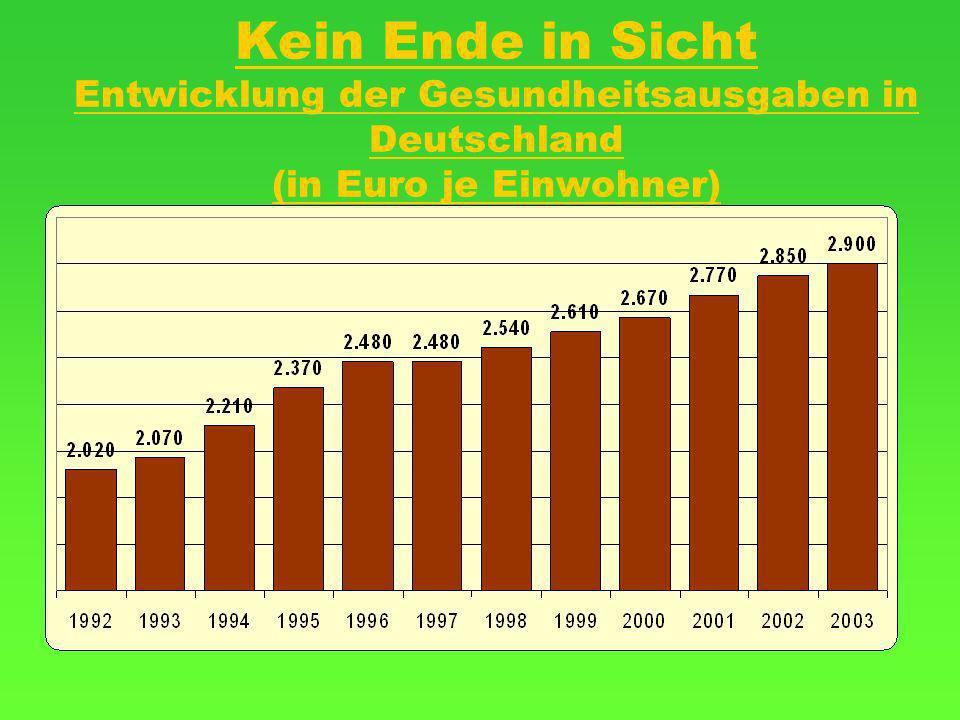 Kein Ende in Sicht Entwicklung der Gesundheitsausgaben in Deutschland (in Euro je Einwohner)