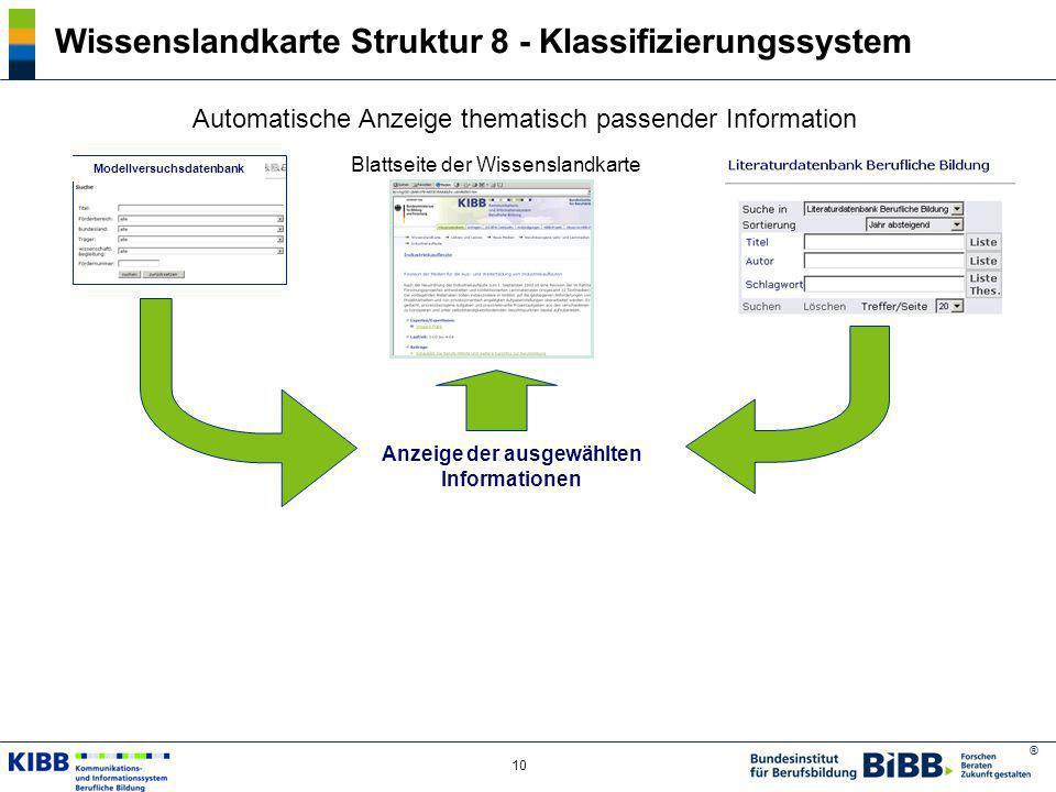 ® 10 Wissenslandkarte Struktur 8 - Klassifizierungssystem Automatische Anzeige thematisch passender Information Blattseite der Wissenslandkarte Modell
