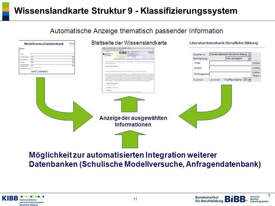 ® 11 Wissenslandkarte Struktur 9 - Klassifizierungssystem Automatische Anzeige thematisch passender Information Blattseite der Wissenslandkarte Modell