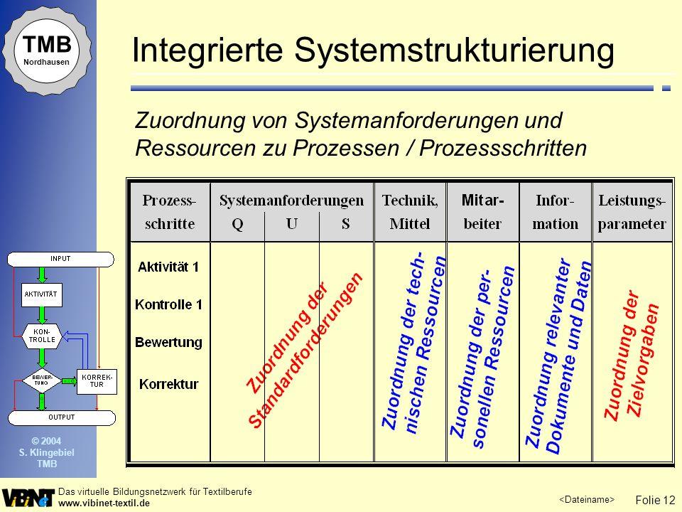 Folie 12 Das virtuelle Bildungsnetzwerk für Textilberufe www.vibinet-textil.de TMB Nordhausen © 2004 S. Klingebiel TMB Zuordnung von Systemanforderung