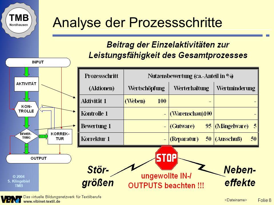 Folie 8 Das virtuelle Bildungsnetzwerk für Textilberufe www.vibinet-textil.de TMB Nordhausen © 2004 S. Klingebiel TMB Analyse der Prozessschritte