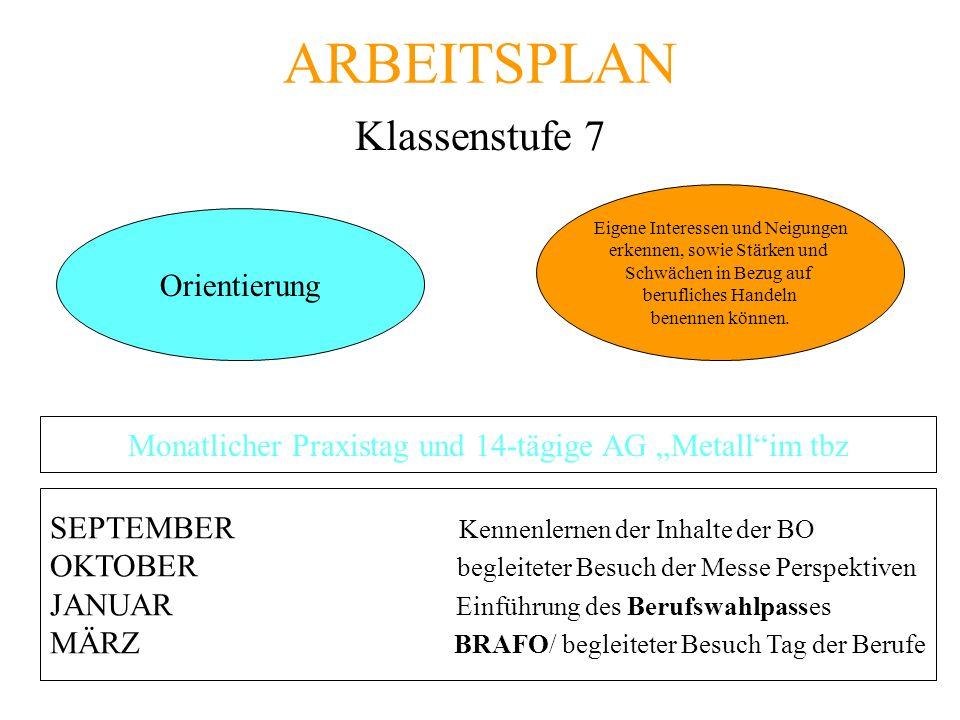 ARBEITSPLAN Klassenstufe 7 Orientierung Eigene Interessen und Neigungen erkennen, sowie Stärken und Schwächen in Bezug auf berufliches Handeln benenne