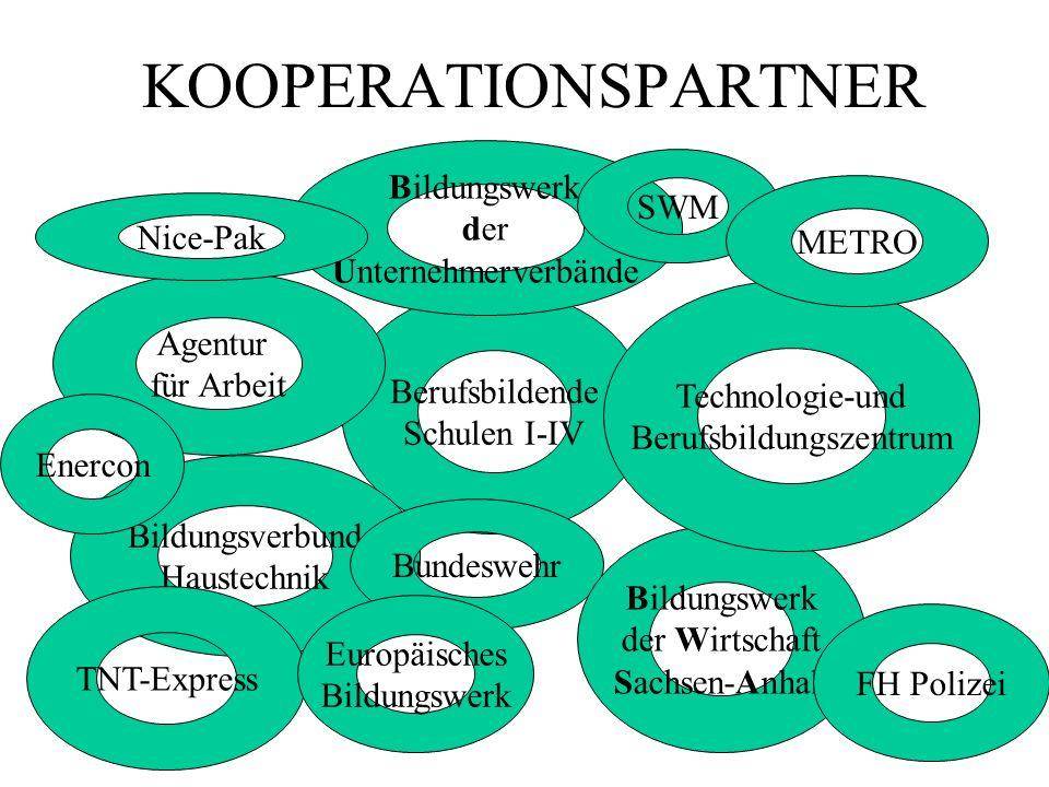 KOOPERATIONSPARTNER Berufsbildende Schulen I-IV Agentur für Arbeit Bildungsverbund Haustechnik Bildungswerk der Unternehmerverbände Bundeswehr Bildung