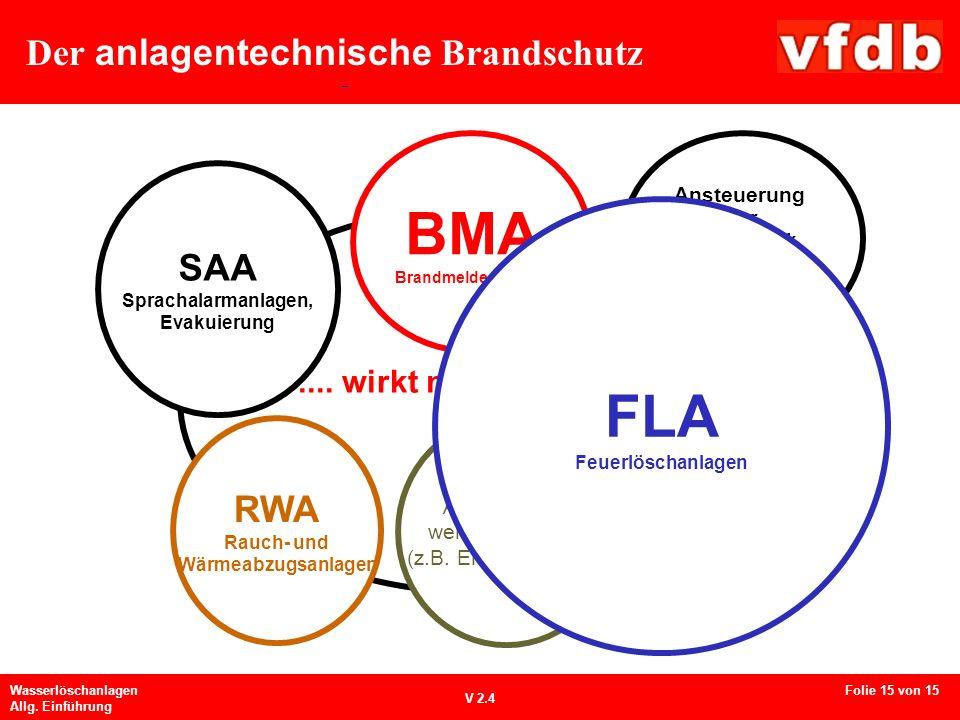 Der anlagentechnische Brandschutz Wasserlöschanlagen Allg. Einführung V 2.4 Ansteuerung weitere Systeme (z.B. EMA, Video....) SAA Sprachalarmanlagen,