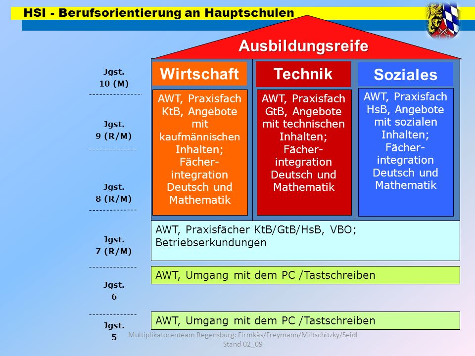 HSI - Berufsorientierung an Hauptschulen Multiplikatorenteam Regensburg: Firmkäs/Freymann/Miltschitzky/Seidl Stand 02_09 Situation an der Schule: Steuergruppe: ____________________________________________________________________________ die Schulleitung, die Kollegen, die das Fach AWT und die Kollegen, die die Praxisfächer in der kommenden 8.