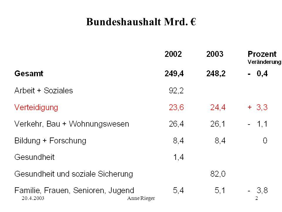 20.4.2003Anne Rieger2 Bundeshaushalt Mrd.