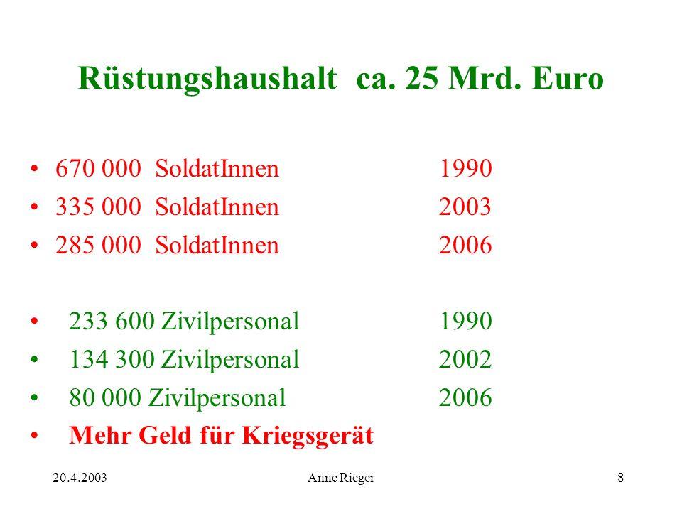 20.4.2003Anne Rieger8 Rüstungshaushalt ca. 25 Mrd.