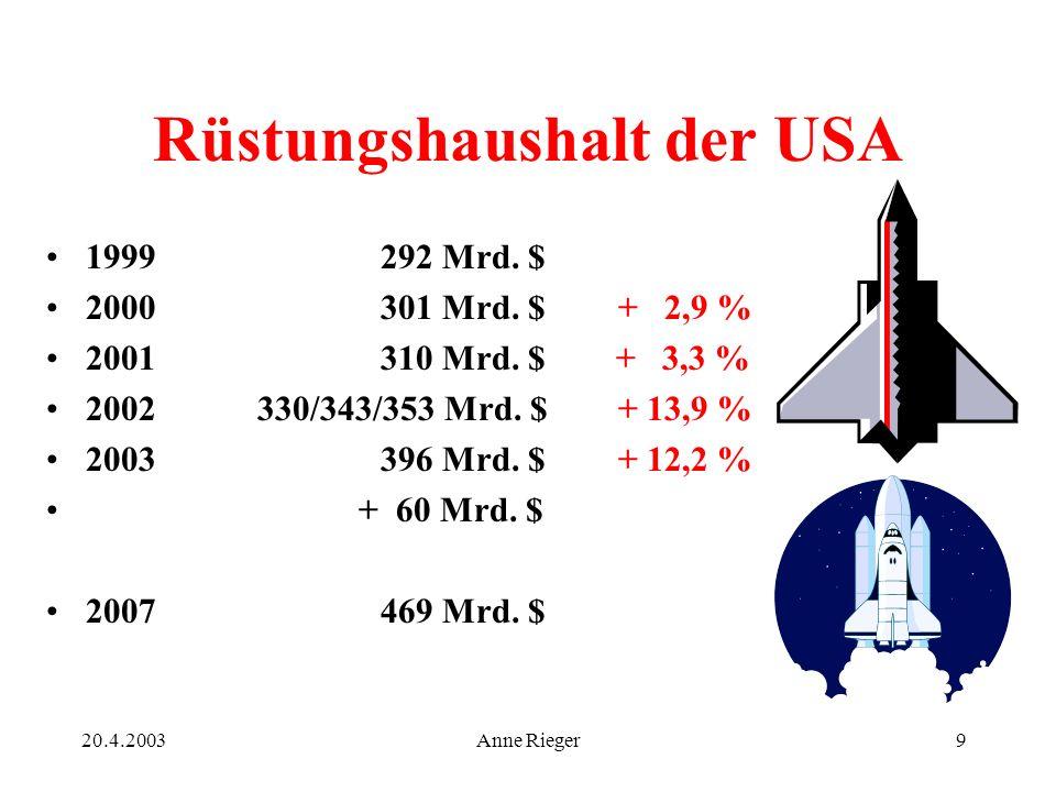 20.4.2003Anne Rieger9 Rüstungshaushalt der USA 1999 292 Mrd.