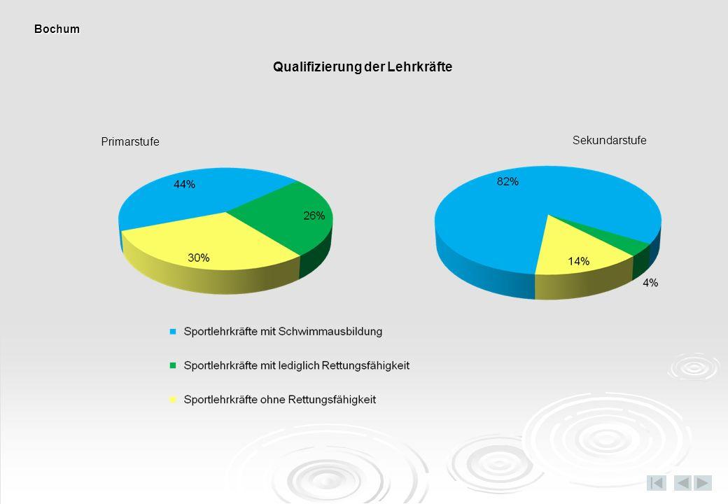 Primarstufe Sekundarstufe Qualifizierung der Lehrkräfte Bochum