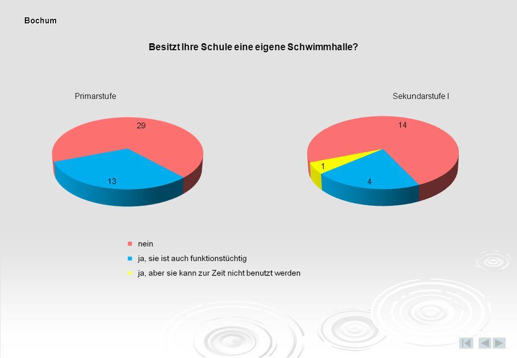 Besitzt Ihre Schule eine eigene Schwimmhalle PrimarstufeSekundarstufe I Bochum