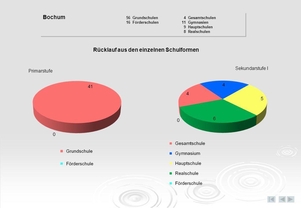 Nichtschwimmeranteil in den einzelnen Schulformen Primarstufe – Klasse 3/4 Sekundarstufe I – Klasse 5/6 Bochum