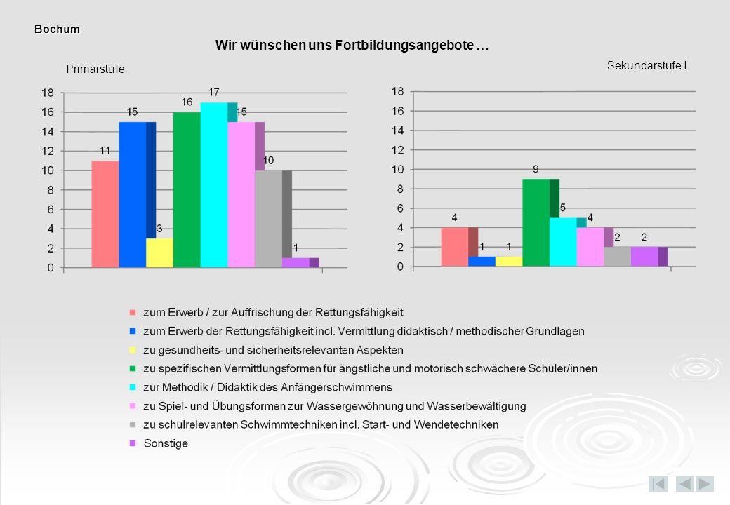 Primarstufe Sekundarstufe I Wir wünschen uns Fortbildungsangebote … Bochum