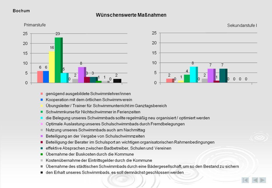 Primarstufe Sekundarstufe I Wünschenswerte Maßnahmen Bochum