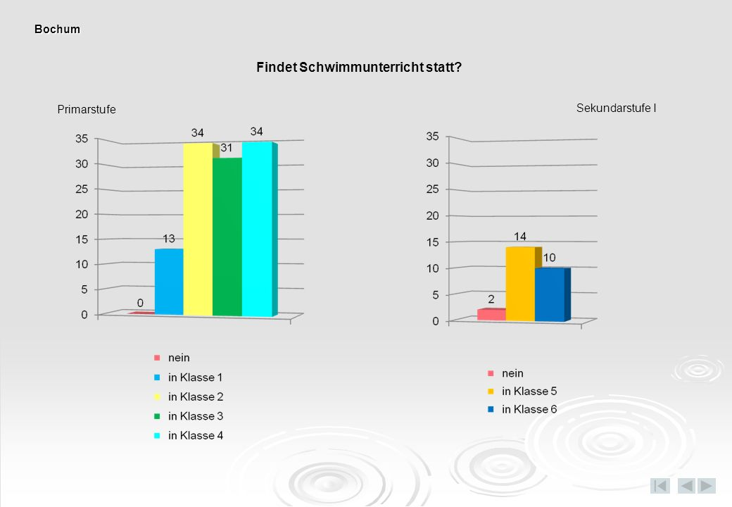 Schwimmstunden pro Woche Sekundarstufe I Primarstufe Bochum
