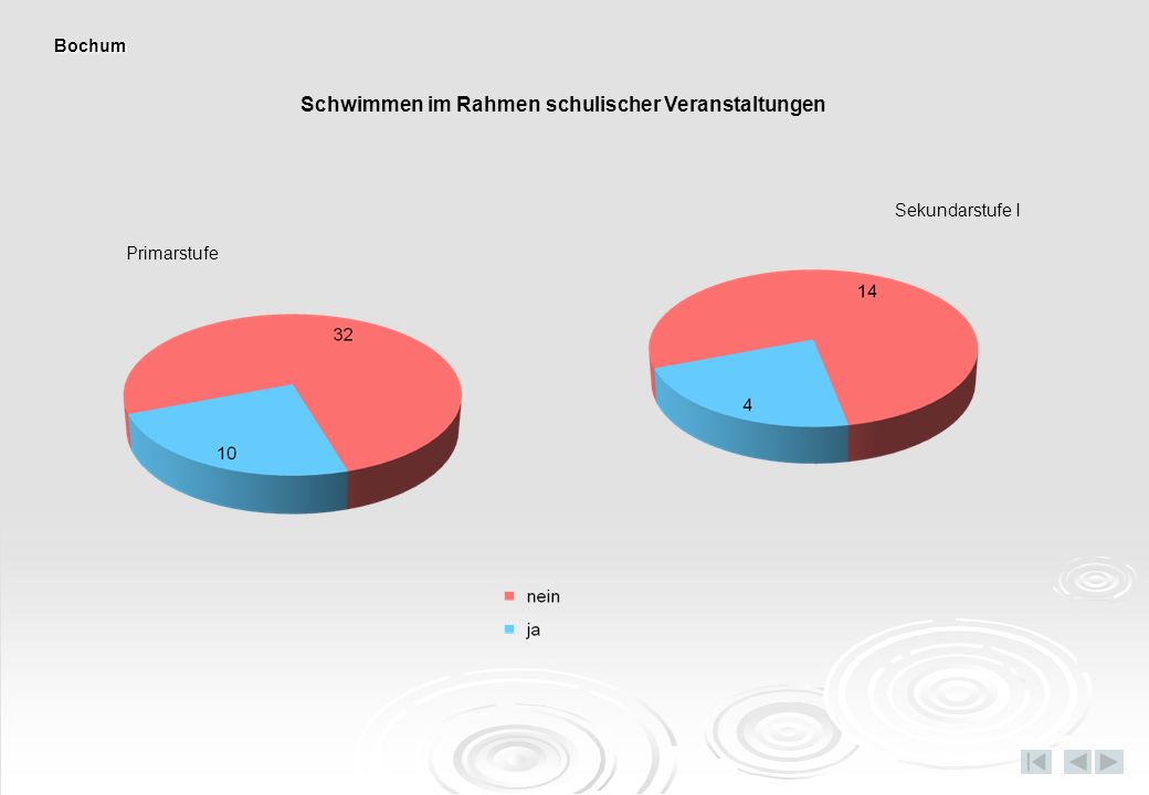 Dauer Fußweg/Busfahrt zum Schwimmbad Primarstufe Sekundarstufe I Bochum