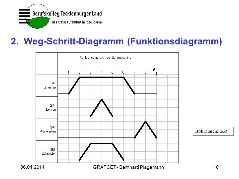 06.01.2014GRAFCET - Bernhard Plagemann10 2. Weg-Schritt-Diagramm (Funktionsdiagramm) Bohrmaschine.ct