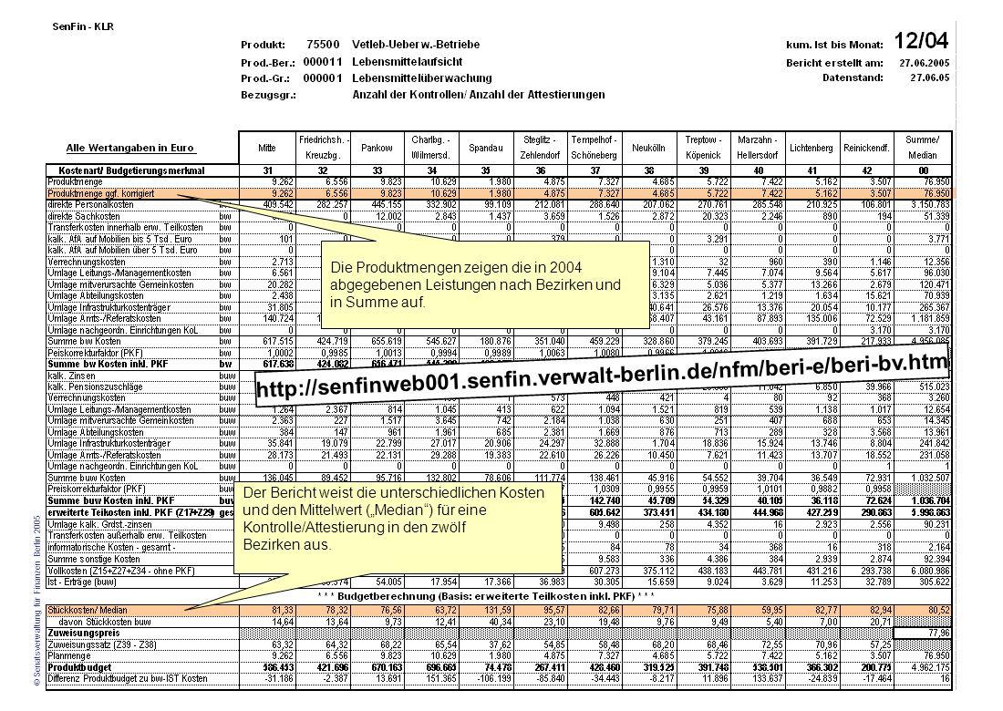Senatsverwaltung für Finanzen © Senatsverwaltung für Finanzen Berlin 2005 Veranstaltungstitel und Veranstaltungsdatum Folie 4 Der Bericht weist die un