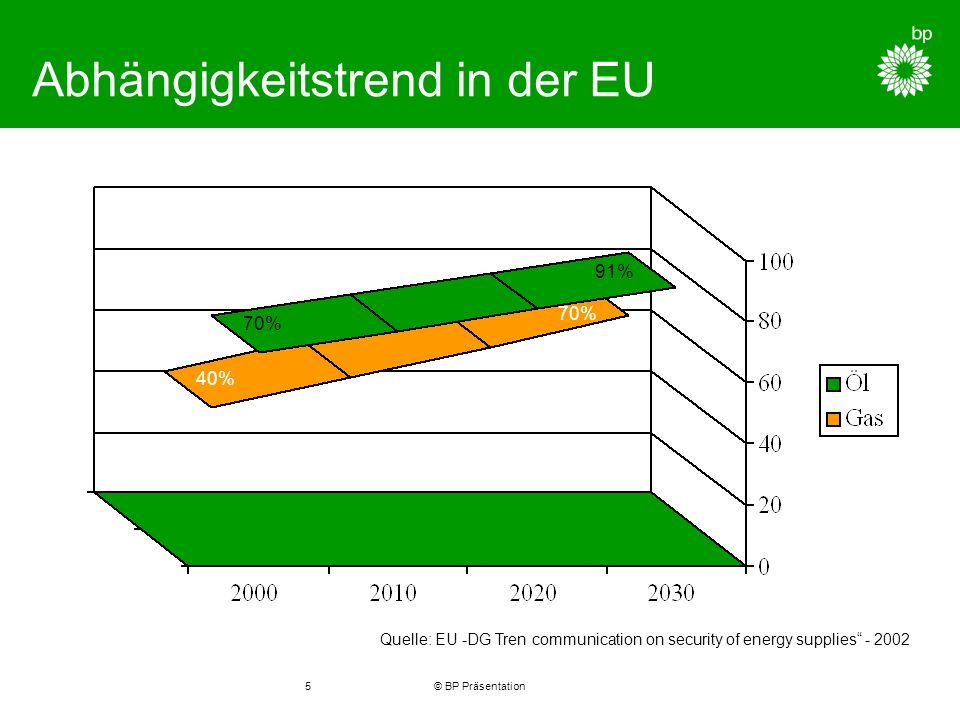 © BP Präsentation5 Abhängigkeitstrend in der EU Quelle: EU -DG Tren communication on security of energy supplies % 91% 40% 70%