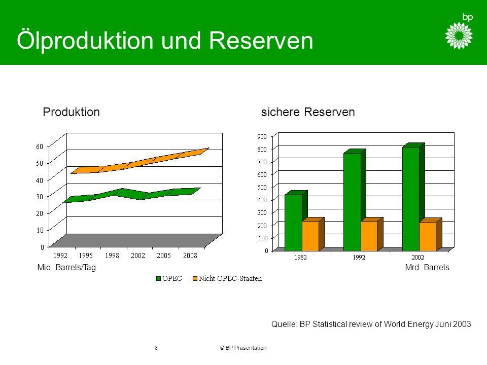 © BP Präsentation8 Ölproduktion und Reserven Mio. Barrels/TagMrd.